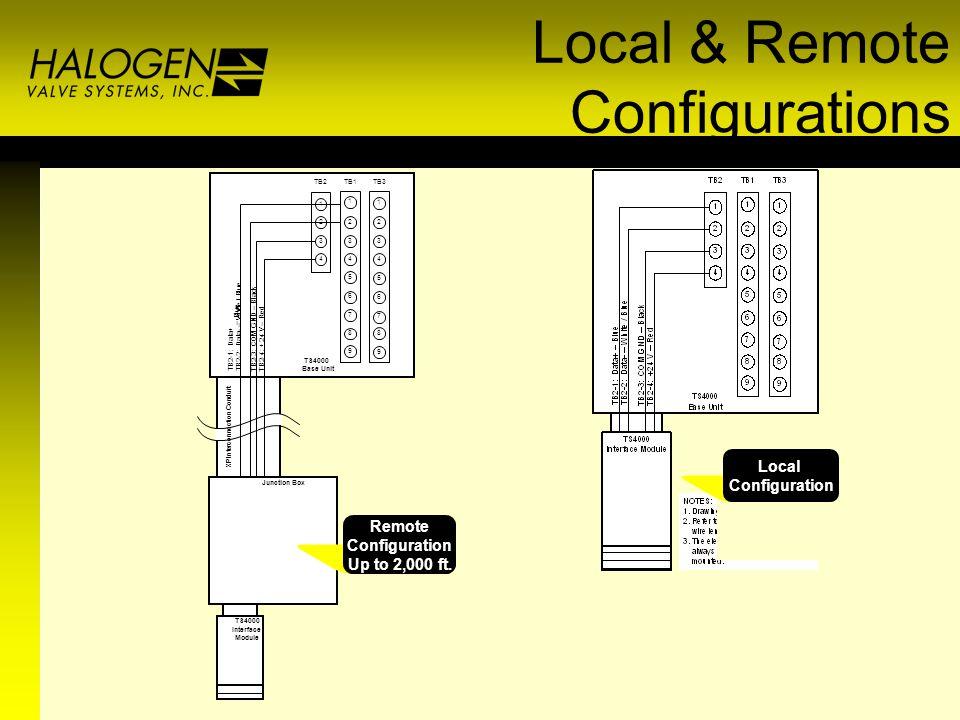 Local & Remote Configurations - - B l u e TS4000 Base Unit TS4000 Interface Module Junction Box X P I n t e r c o n n e c t i o n C o n d u i t Remote Configuration Up to 2,000 ft.