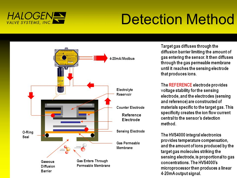 Reference Electrode Target gas diffuses through the diffusion barrier limiting the amount of gas entering the sensor.