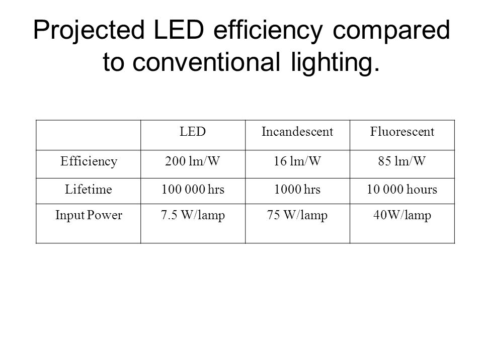 Projected LED efficiency compared to conventional lighting.