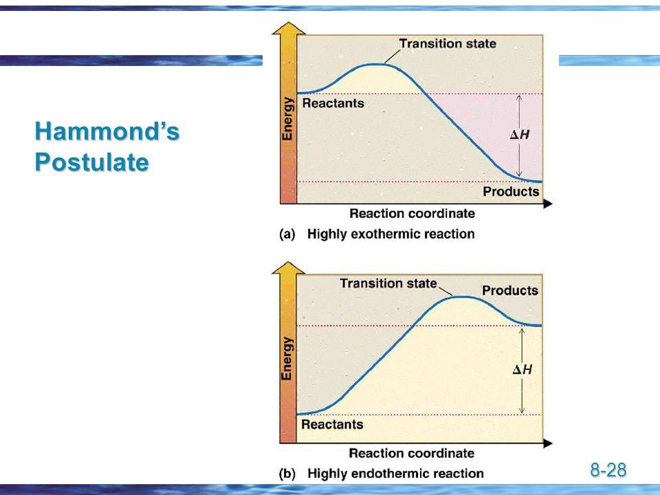 8-28 Hammond's Postulate