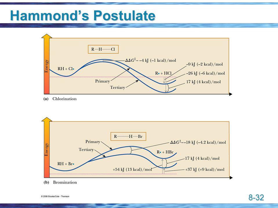 8-32 Hammond's Postulate