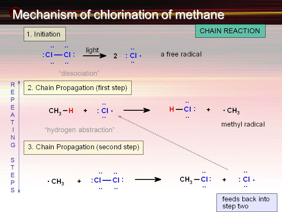R E P E A T I N G S T E P S Mechanism of chlorination of methane CHAIN REACTION hydrogen abstraction dissociation
