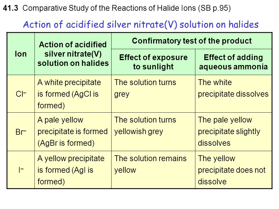 The colour changes of silver chloride and silver bromide  photochemical decomposition of the silver halides into their constituent elements (i.e. sil