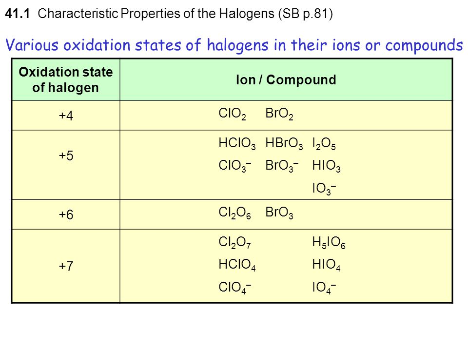 41.1 Characteristic Properties of the Halogens (SB p.81) Various oxidation states of halogens in their ions or compounds Oxidation state of halogen Io