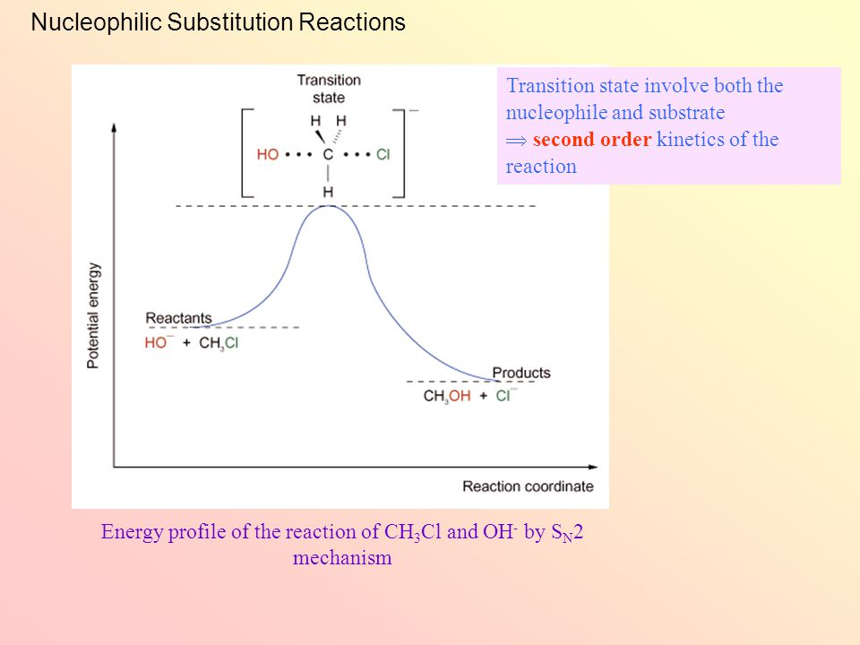 Nucleophilic Substitution Reactions Reaction mechanism of the S N 2 reaction: The nucleophile attacks from the backside of the electropositive carbon centre In the transition state, the bond between C and O is partially formed, while the bond between C and Cl is partially broken