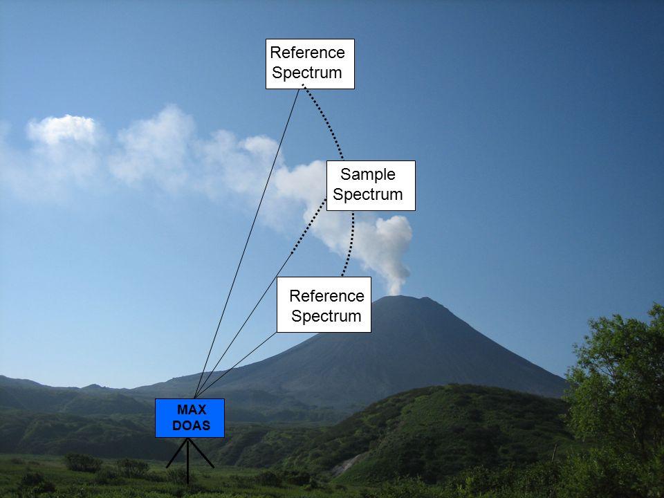 MAX DOAS Reference Spectrum Sample Spectrum