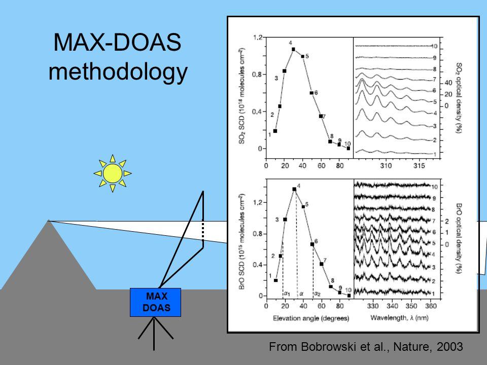 MAX DOAS From Bobrowski et al., Nature, 2003 MAX-DOAS methodology