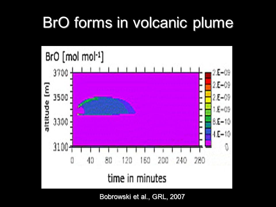 BrO forms in volcanic plume Bobrowski et al., GRL, 2007