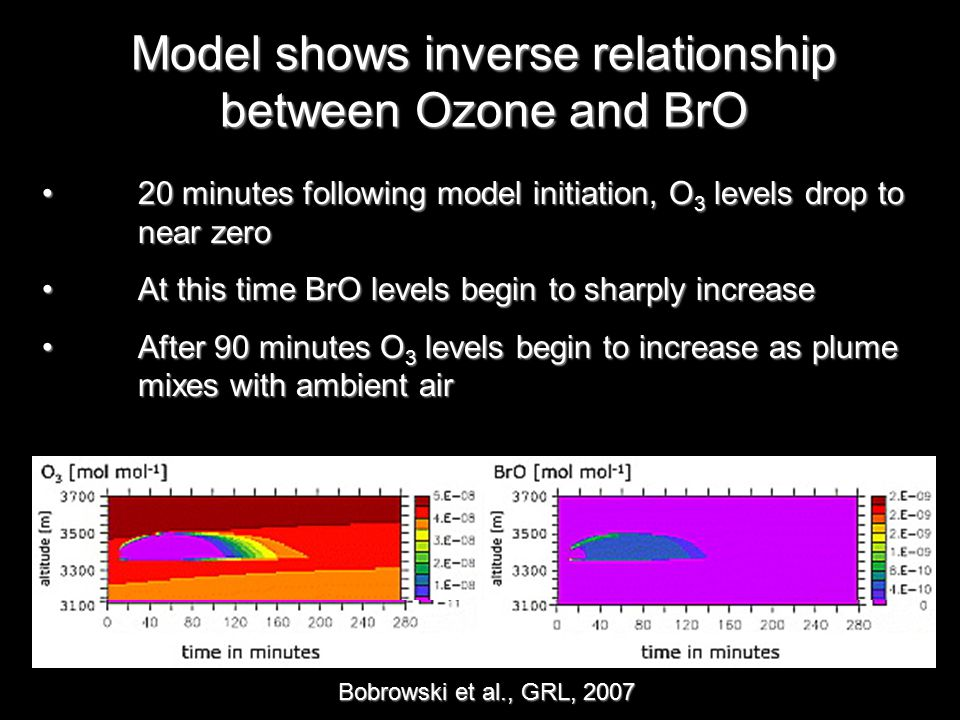 Model shows inverse relationship between Ozone and BrO Bobrowski et al., GRL, 2007 20 minutes following model initiation, O 3 levels drop to near zero 20 minutes following model initiation, O 3 levels drop to near zero At this time BrO levels begin to sharply increase At this time BrO levels begin to sharply increase After 90 minutes O 3 levels begin to increase as plume mixes with ambient air After 90 minutes O 3 levels begin to increase as plume mixes with ambient air