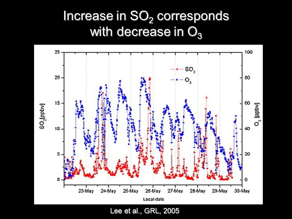 Increase in SO 2 corresponds with decrease in O 3 Lee et al., GRL, 2005