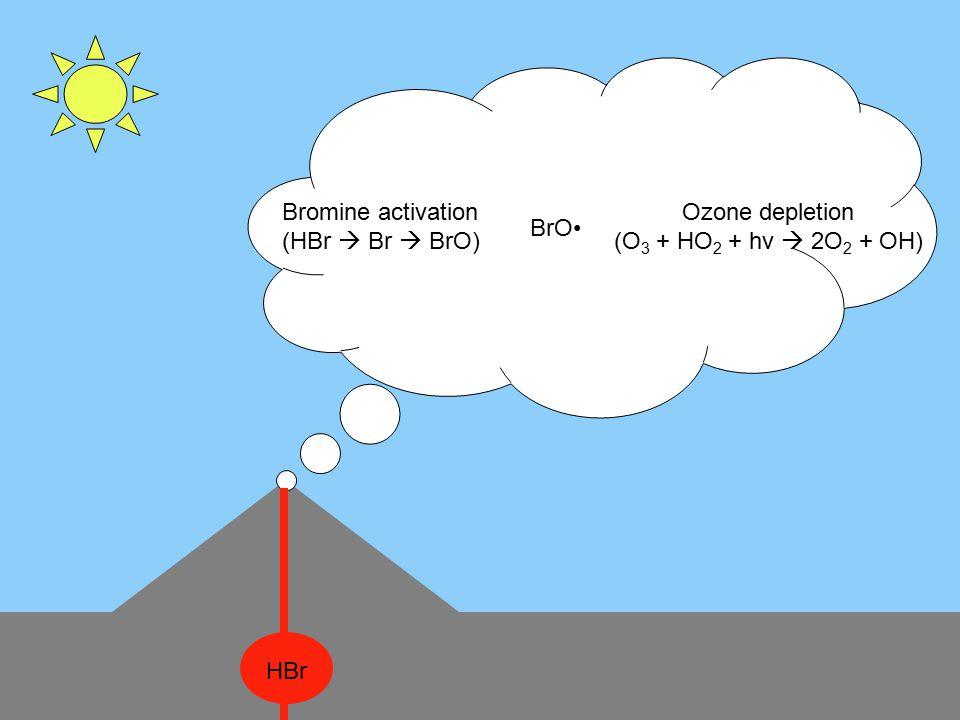 HBr Bromine activation (HBr  Br  BrO) BrO Ozone depletion (O 3 + HO 2 + hv  2O 2 + OH)