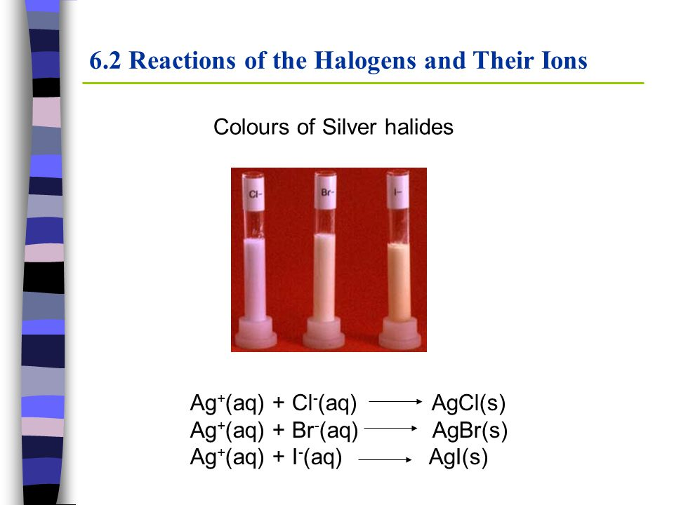6.2 Reactions of the Halogens and Their Ions Colours of Silver halides Ag + (aq) + Cl - (aq) AgCl(s) Ag + (aq) + Br - (aq) AgBr(s) Ag + (aq) + I - (aq