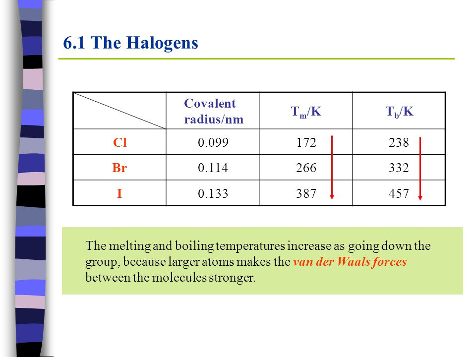 6.1 Reactions of Halogens and their ions Reactions of halide ions with conc.