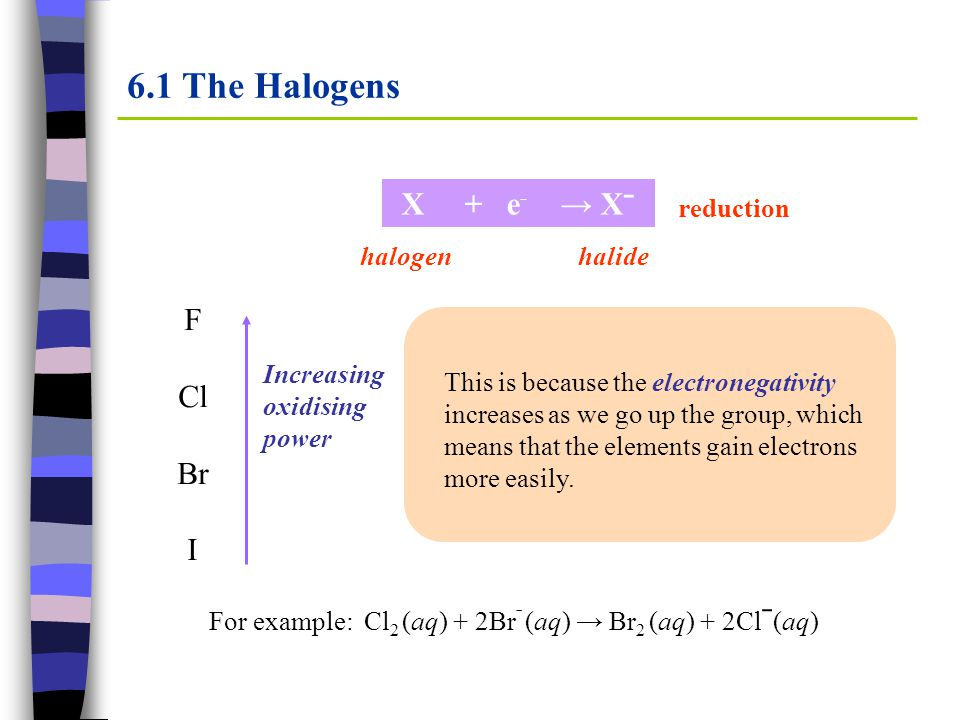 6.1 The Halogens X + e - → Xˉ halogen halide F Cl Br I Increasing oxidising power This is because the electronegativity increases as we go up the grou