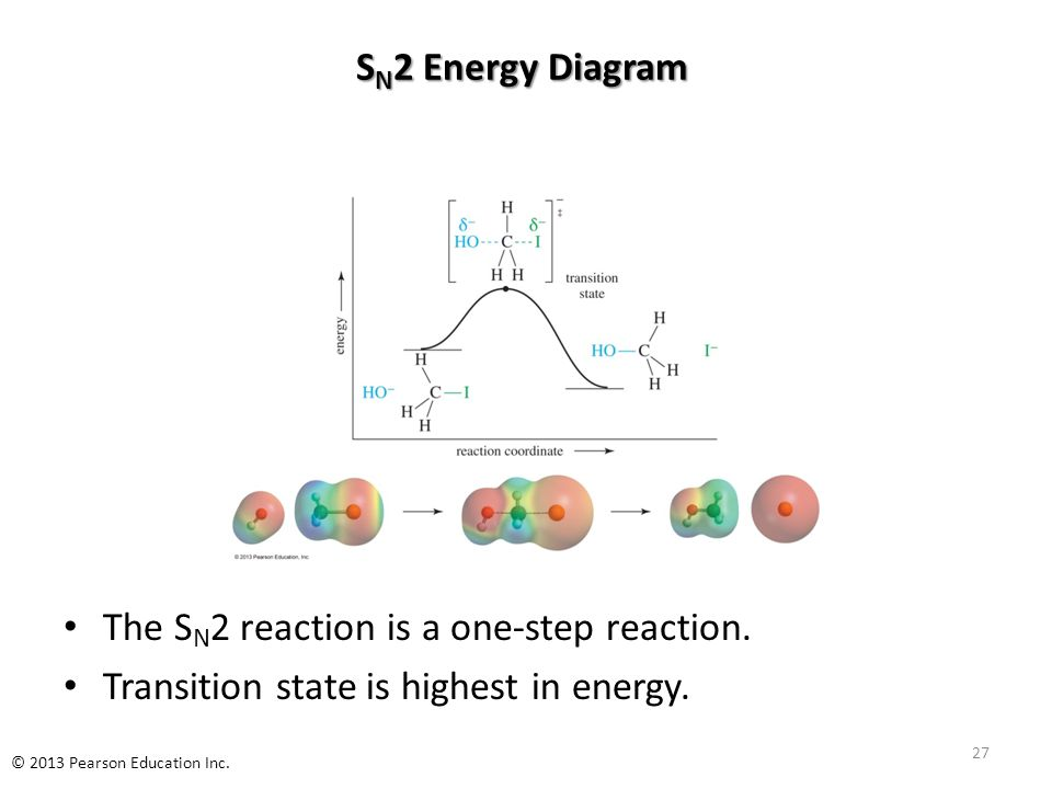 S N 2 Energy Diagram The S N 2 reaction is a one-step reaction. Transition state is highest in energy. 27 © 2013 Pearson Education Inc.