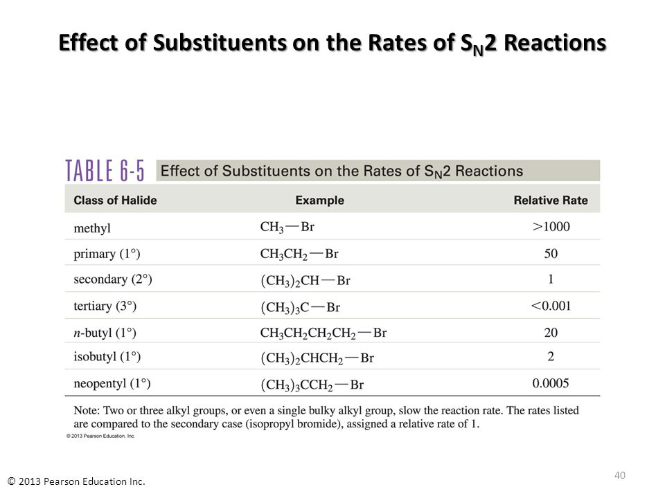 Effect of Substituents on the Rates of S N 2 Reactions 40 © 2013 Pearson Education Inc.