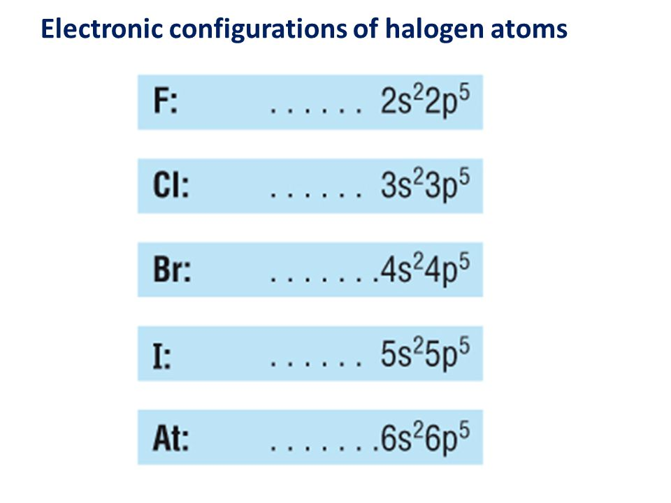 Electronic configurations of halogen atoms