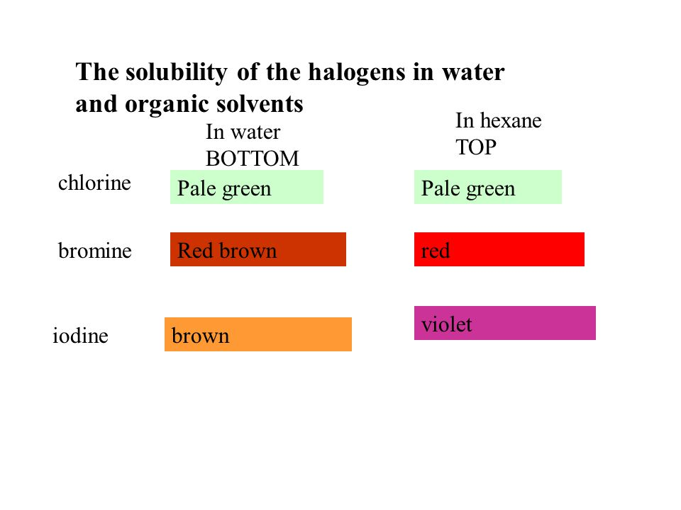 The solubility of the halogens in water and organic solvents chlorine bromine iodine In water BOTTOM In hexane TOP Pale green Red brown brown Pale green red violet