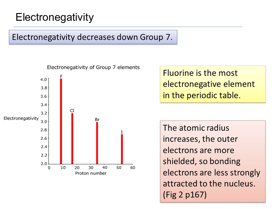 Fluorine is the most electronegative element in the periodic table.