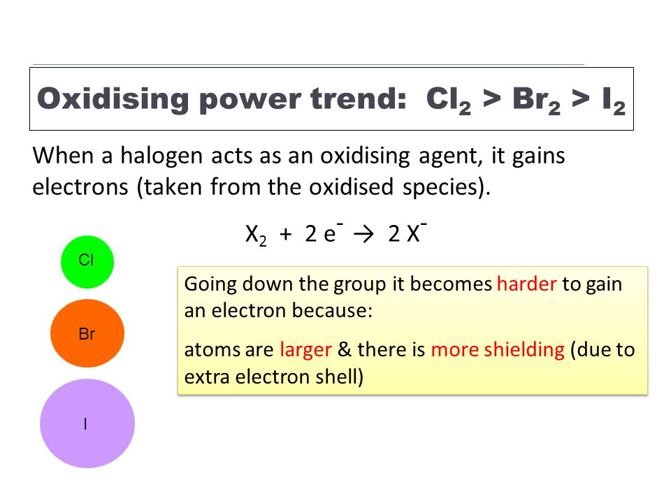 Oxidising power trend: Cl 2 > Br 2 > I 2 When a halogen acts as an oxidising agent, it gains electrons (taken from the oxidised species).