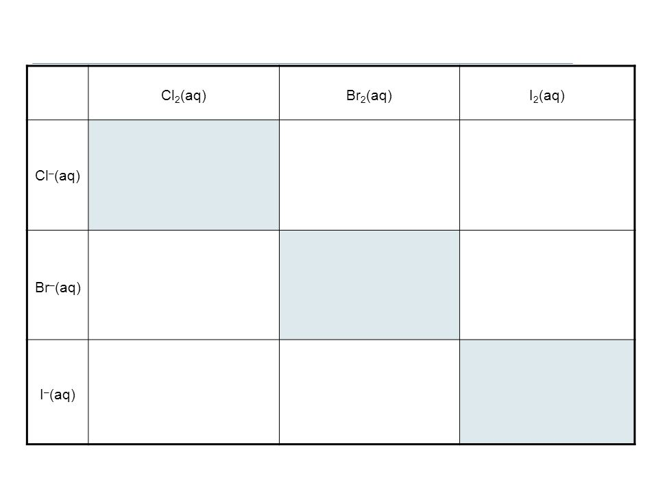 Cl 2 (aq)Br 2 (aq)I 2 (aq) Cl – (aq) Br – (aq) I – (aq)