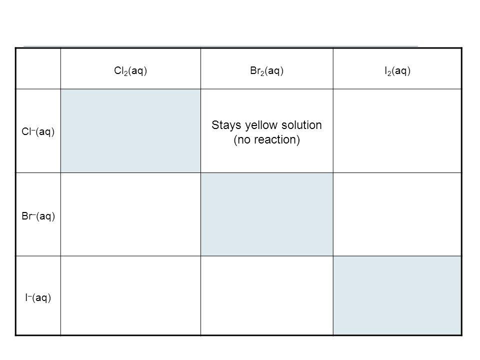 Cl 2 (aq)Br 2 (aq)I 2 (aq) Cl – (aq) Stays yellow solution (no reaction) Br – (aq) I – (aq)