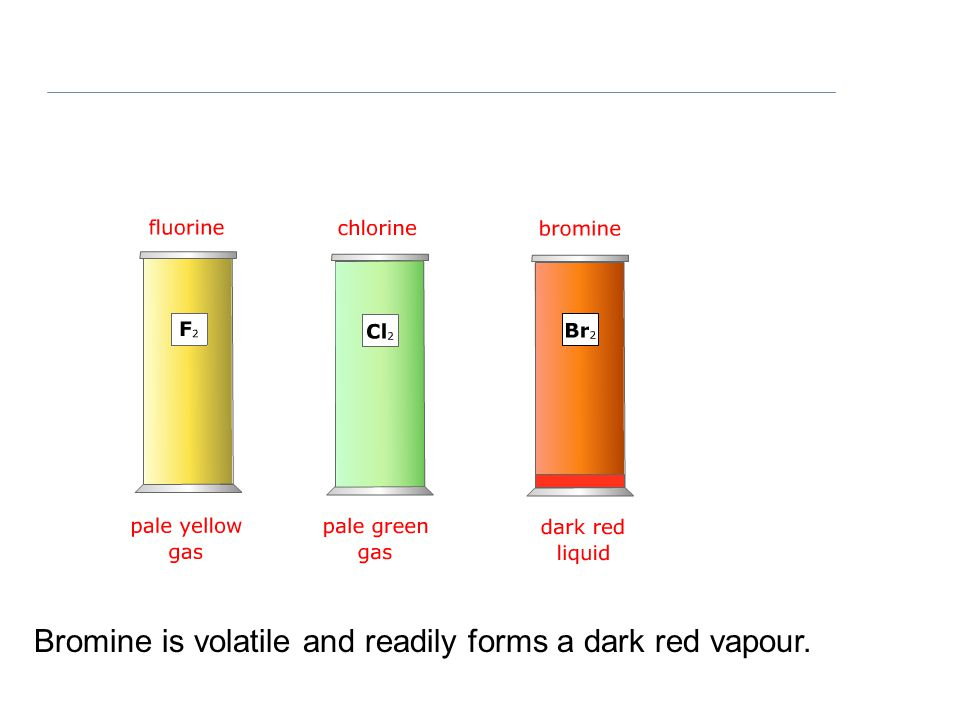 Bromine is volatile and readily forms a dark red vapour.