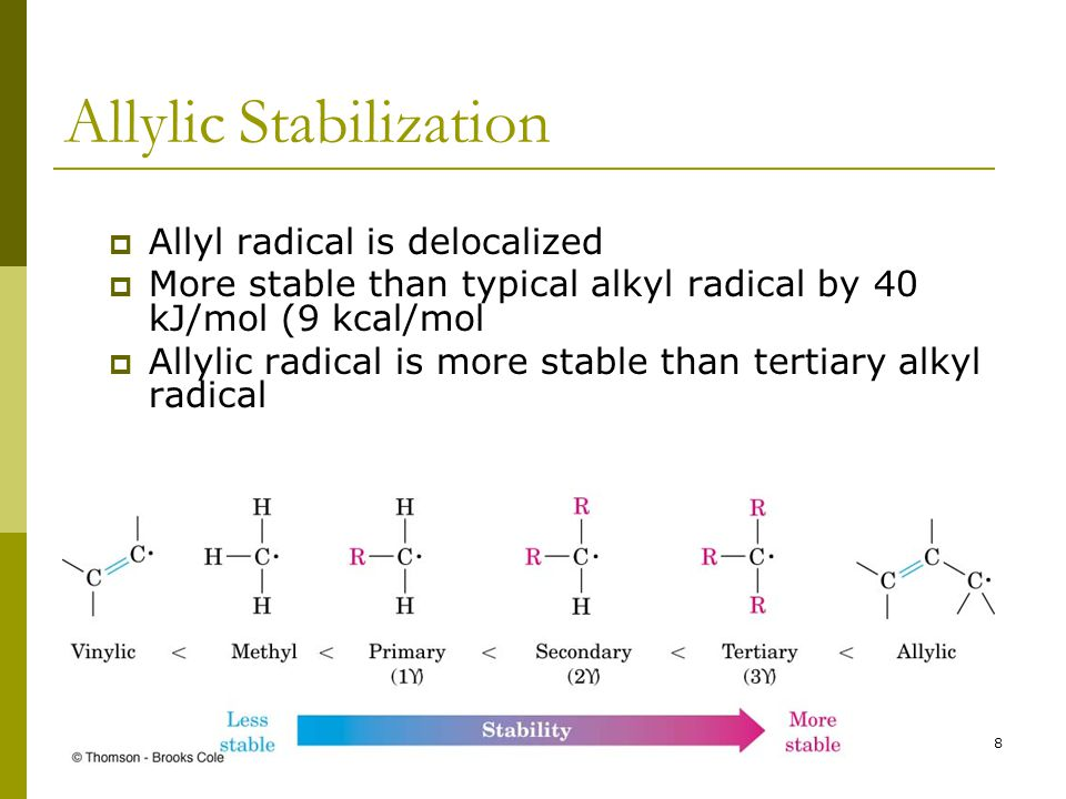 28 Allylic Stabilization  Allyl radical is delocalized  More stable than typical alkyl radical by 40 kJ/mol (9 kcal/mol  Allylic radical is more st