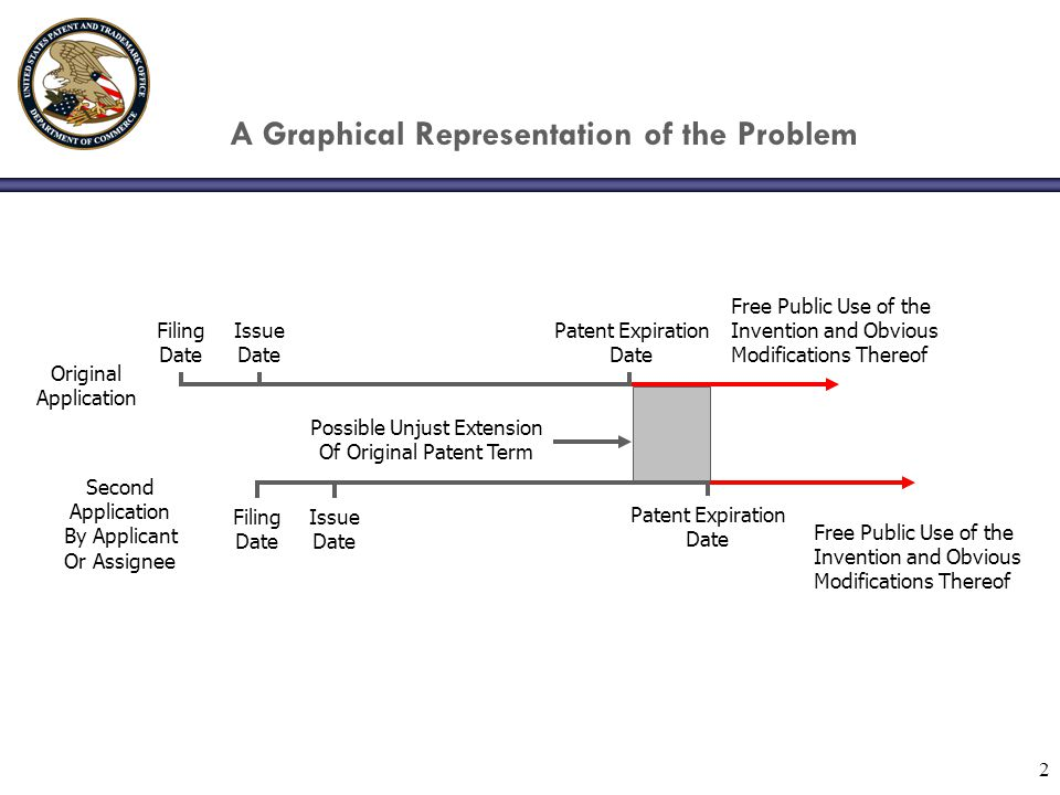 2 A Graphical Representation of the Problem Filing Date Issue Date Patent Expiration Date Free Public Use of the Invention and Obvious Modifications Thereof Second Application By Applicant Or Assignee Filing Date Issue Date Patent Expiration Date Free Public Use of the Invention and Obvious Modifications Thereof Original Application Possible Unjust Extension Of Original Patent Term