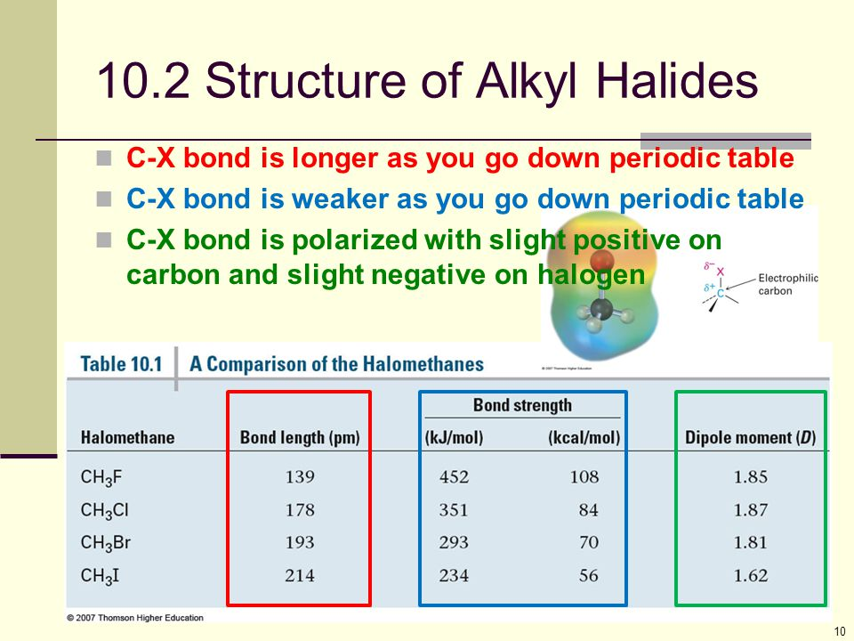 10 10.2 Structure of Alkyl Halides C-X bond is longer as you go down periodic table C-X bond is weaker as you go down periodic table C-X bond is polar