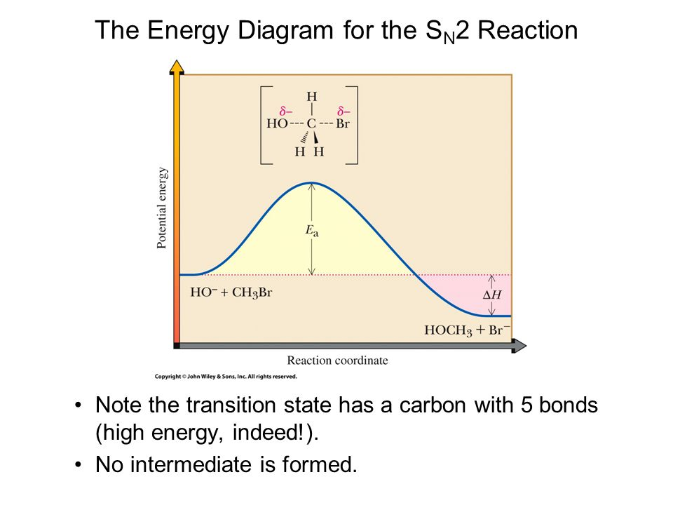 The Energy Diagram for the S N 2 Reaction Note the transition state has a carbon with 5 bonds (high energy, indeed!). No intermediate is formed.