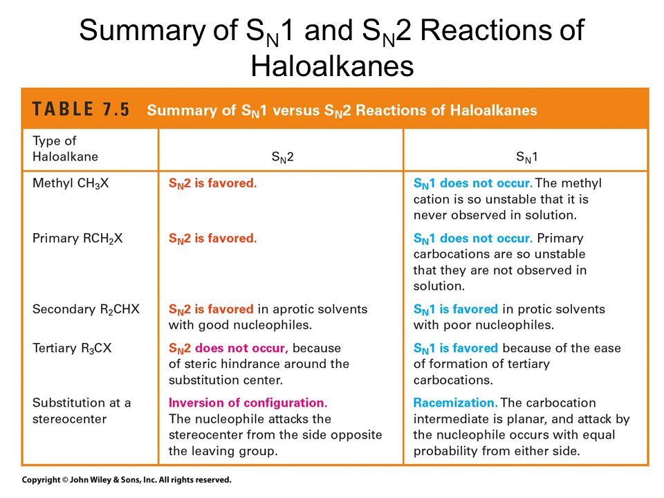 Summary of S N 1 and S N 2 Reactions of Haloalkanes