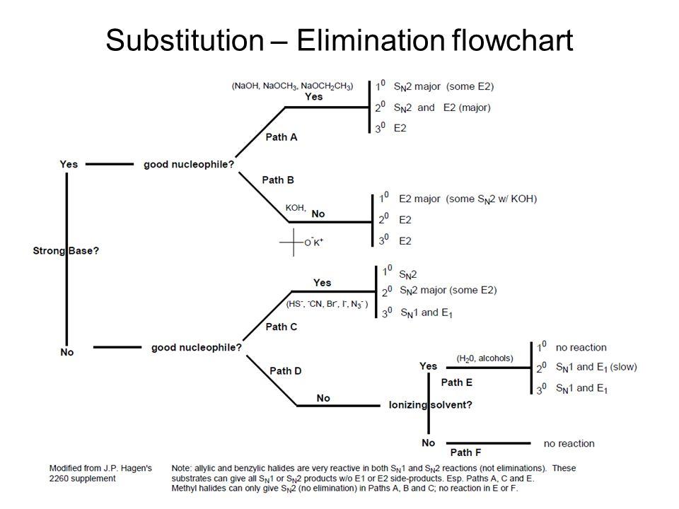 Substitution – Elimination flowchart