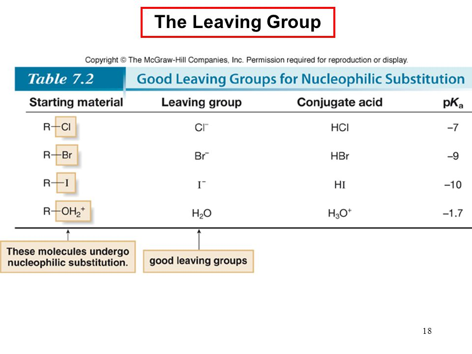 18 The Leaving Group