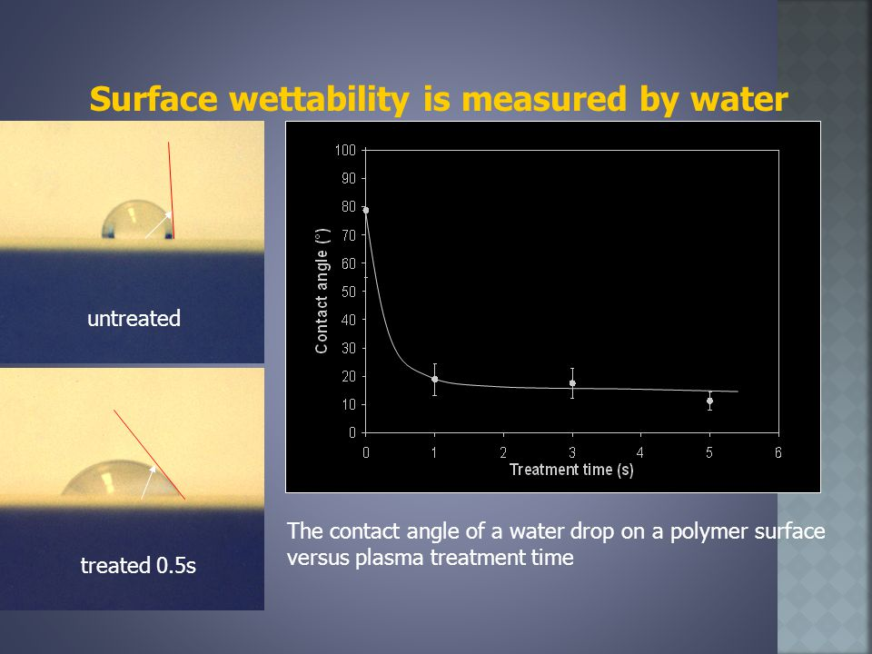 Surface wettability is measured by water drop The contact angle of a water drop on a polymer surface versus plasma treatment time untreated treated 0.5s
