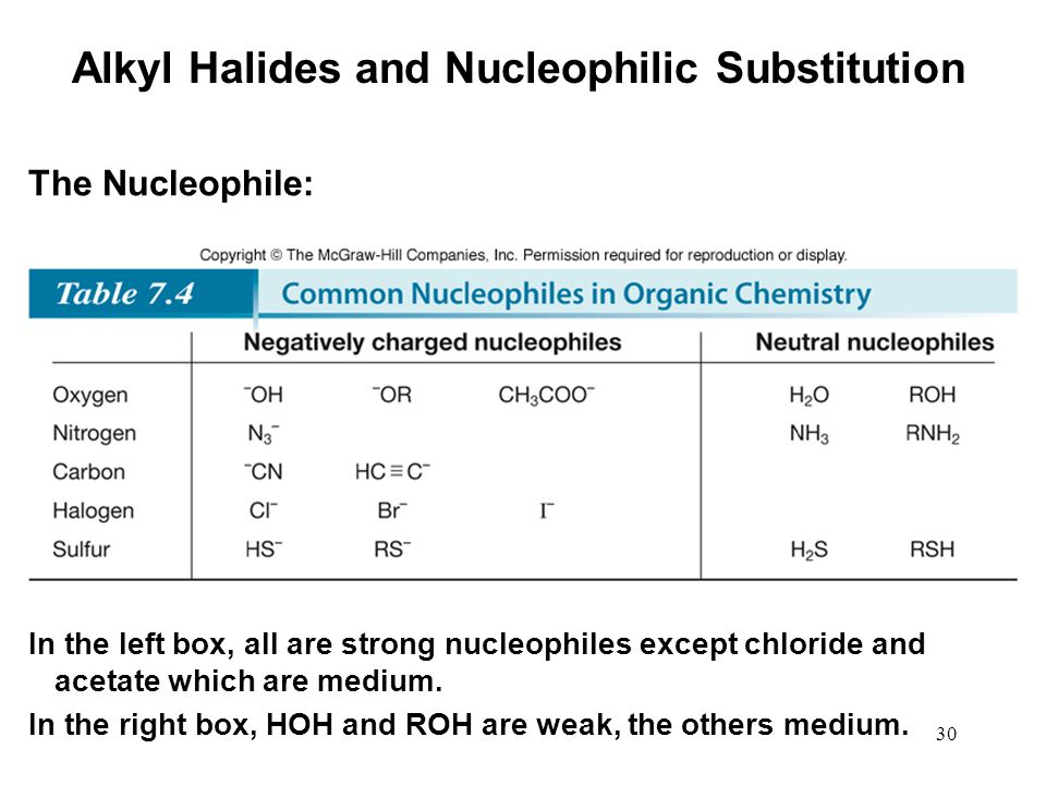 30 Alkyl Halides and Nucleophilic Substitution The Nucleophile: In the left box, all are strong nucleophiles except chloride and acetate which are medium.
