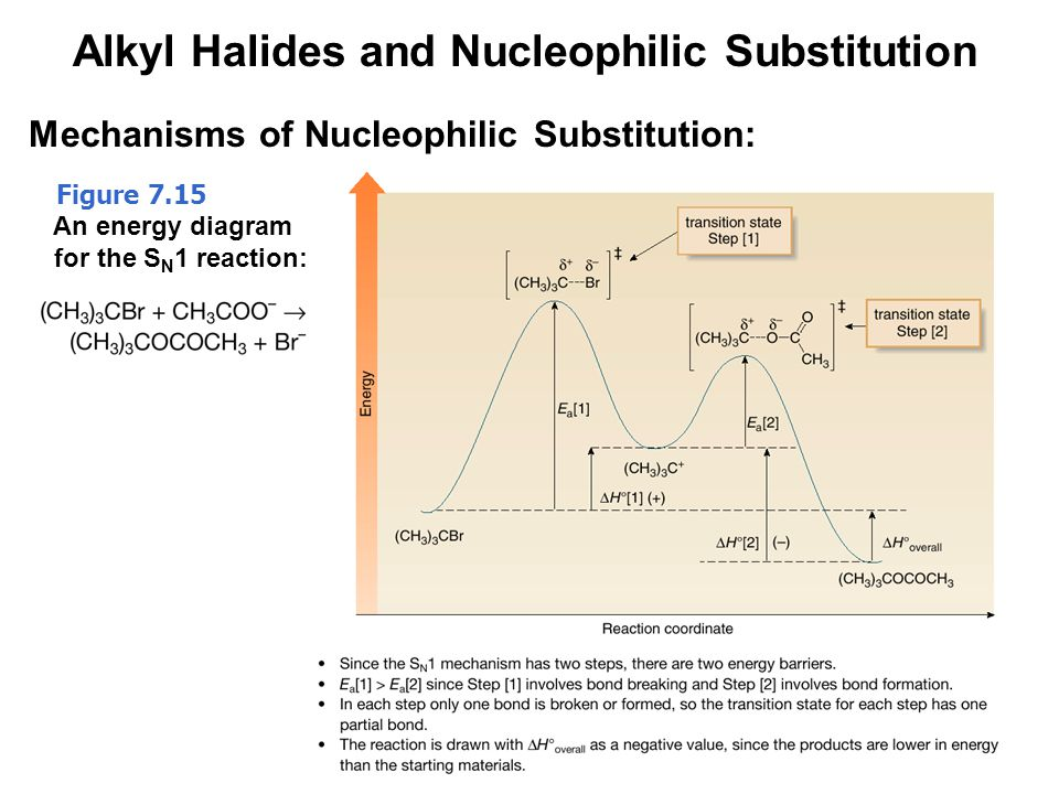 46 Figure 7.15 An energy diagram for the S N 1 reaction: Alkyl Halides and Nucleophilic Substitution Mechanisms of Nucleophilic Substitution: