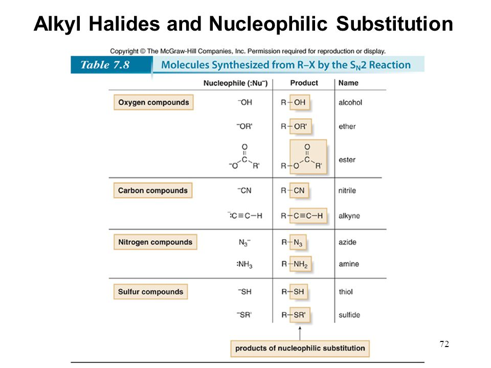 72 Alkyl Halides and Nucleophilic Substitution