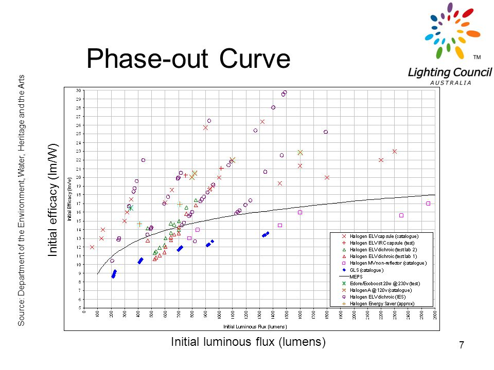 7 Phase-out Curve Initial luminous flux (lumens) Initial efficacy (lm/W) Source: Department of the Environment, Water, Heritage and the Arts