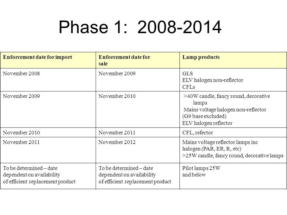 Phase 1: 2008-2014 Enforcement date for importEnforcement date for sale Lamp products November 2008November 2009GLS ELV halogen non-reflector CFLs Nov