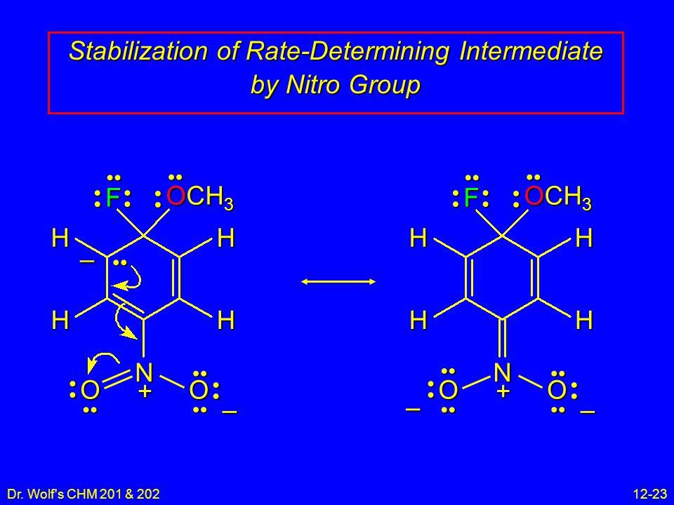 Dr. Wolf's CHM 201 & 20212-23 Stabilization of Rate-Determining Intermediate by Nitro Group N F H H H H OCH 3 OO + – – N F H H H H OCH 3 OO + – –