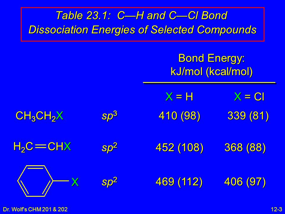 Dr. Wolf's CHM 201 & 20212-3 Table 23.1: C—H and C—Cl Bond Dissociation Energies of Selected Compounds CH 3 CH 2 X H2CH2CH2CH2C CHX X sp 3 sp 2 X = H