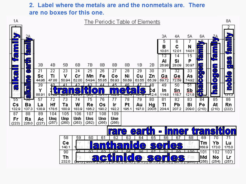 2. Label where the metals are and the nonmetals are. There are no boxes for this one.