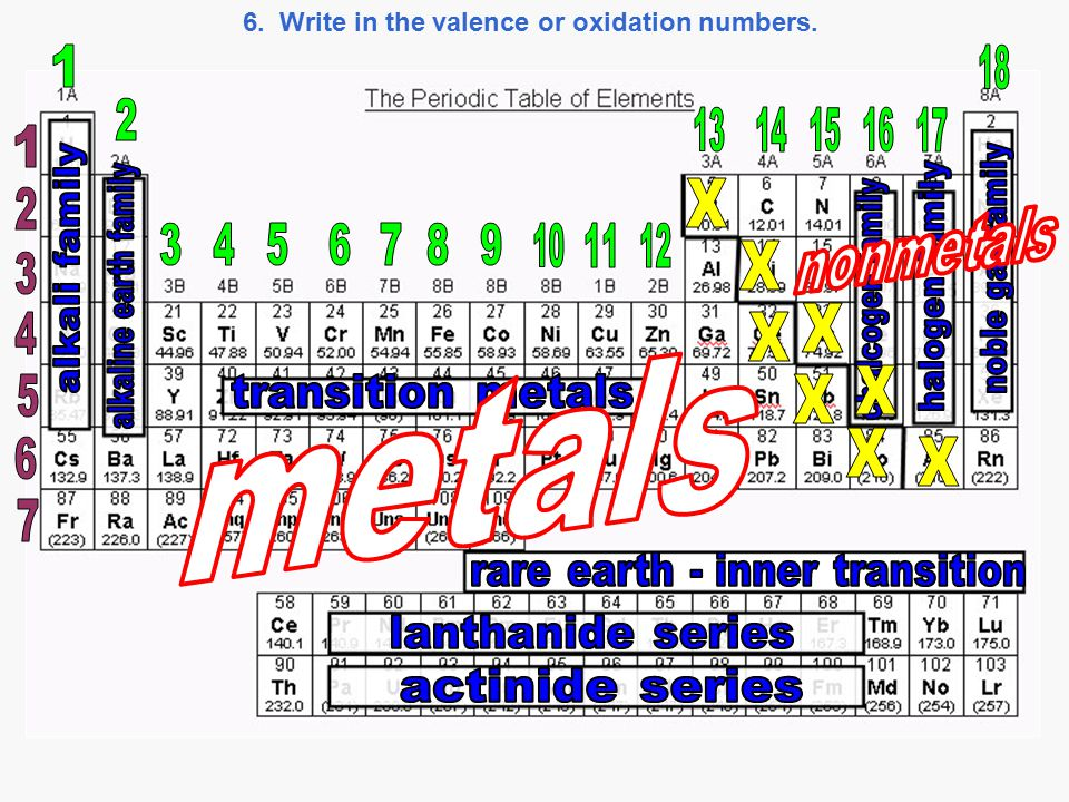 6. Write in the valence or oxidation numbers.