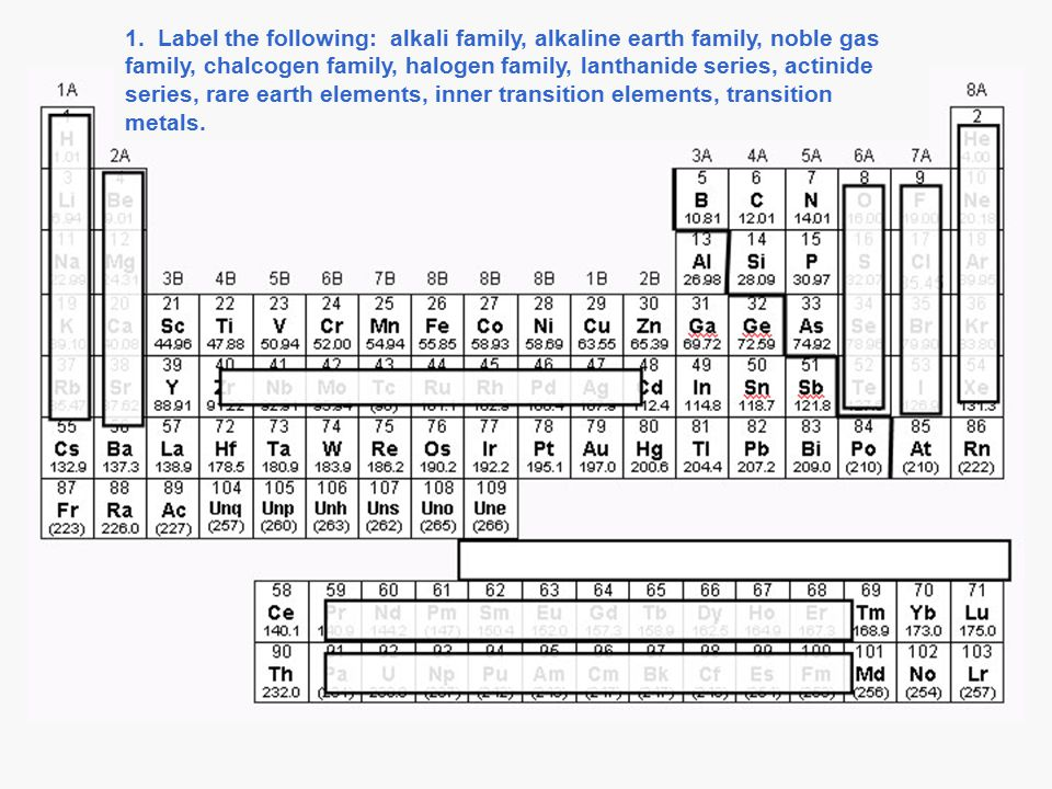 1. Label the following: alkali family, alkaline earth family, noble gas family, chalcogen family, halogen family, lanthanide series, actinide series,