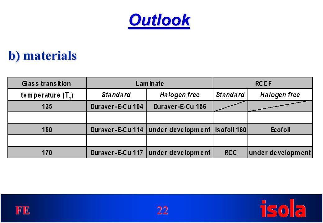FE Outlook 22 b) materials