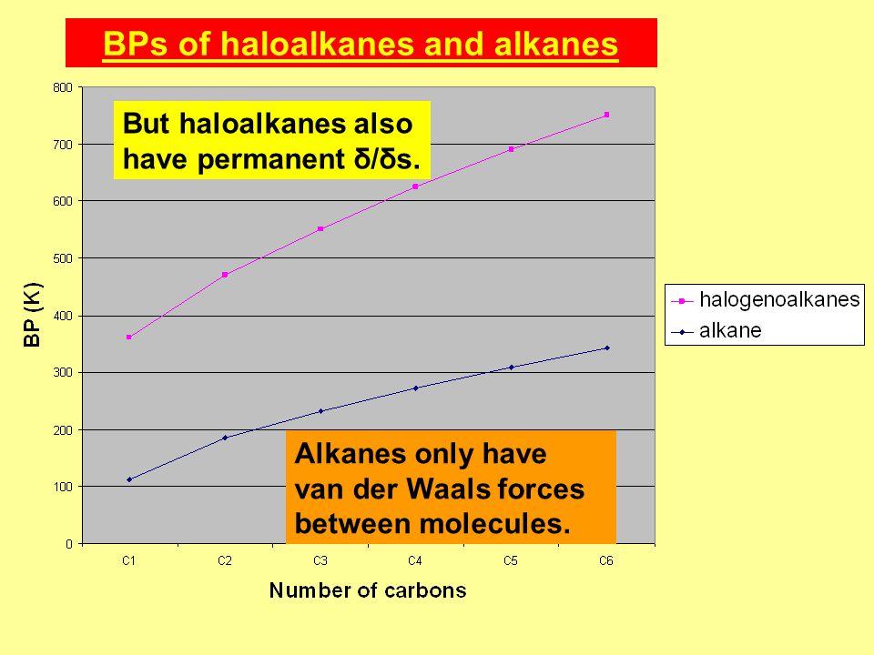 BPs of haloalkanes and alkanes Alkanes only have van der Waals forces between molecules.
