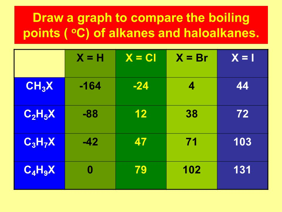 Draw a graph to compare the boiling points ( o C) of alkanes and haloalkanes.