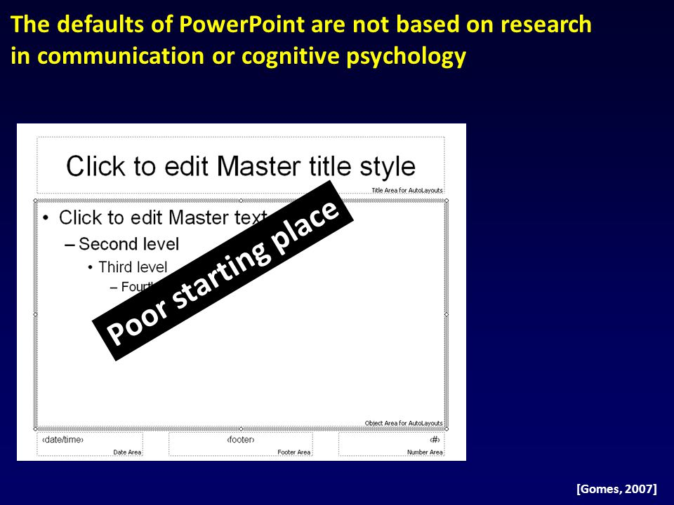 Our research has found that most slides are heavily influenced by these defaults [Garner et al., 2009] Too much text 40%