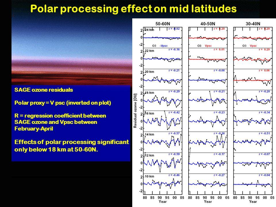 10 Polar processing effect on mid latitudes SAGE ozone residuals Polar proxy = V psc (inverted on plot) R = regression coefficient between SAGE ozone